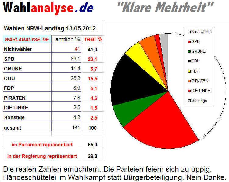 Wahlanalyse